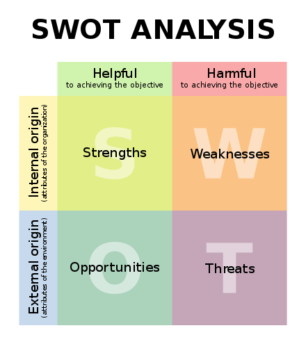 Swot Analysis  Wikipedia  Engineering    Swot Analysis