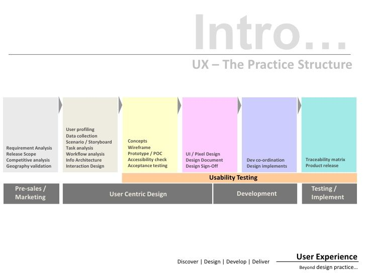 Ux Task Analysis    Google  Flows