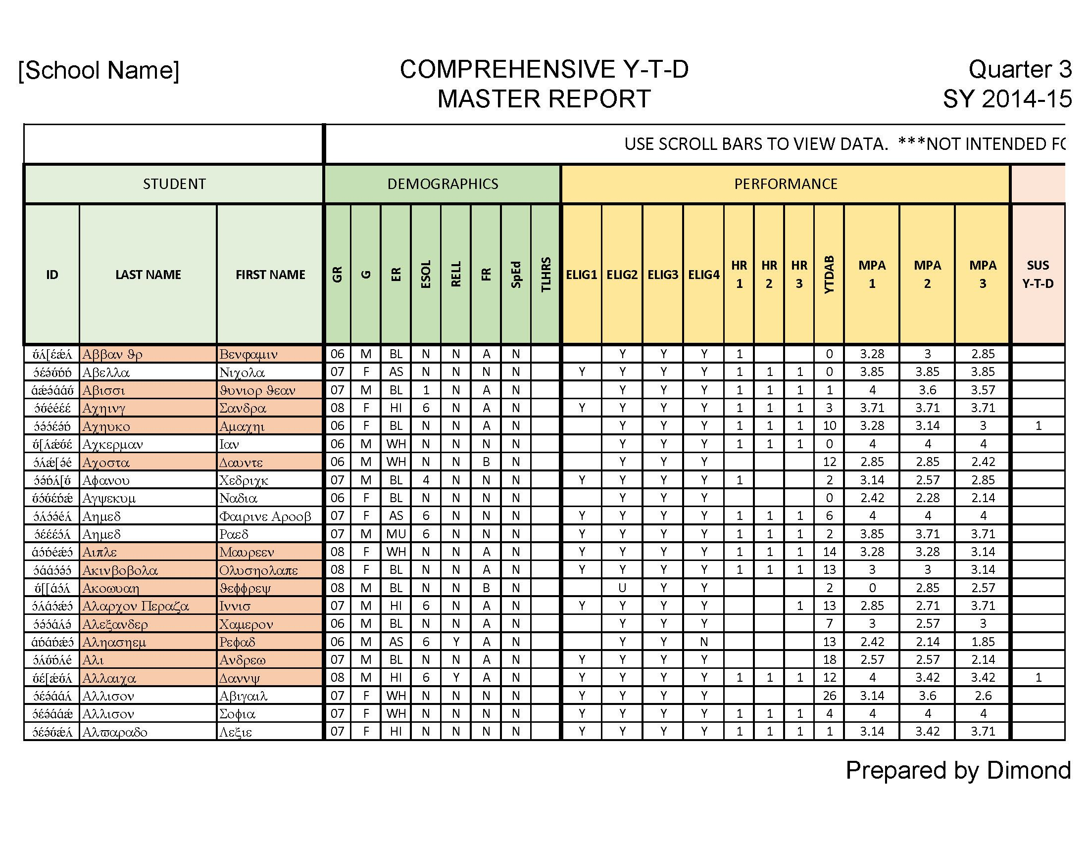 Comprehensive YTD Master Report Detail View  ColorCoded By