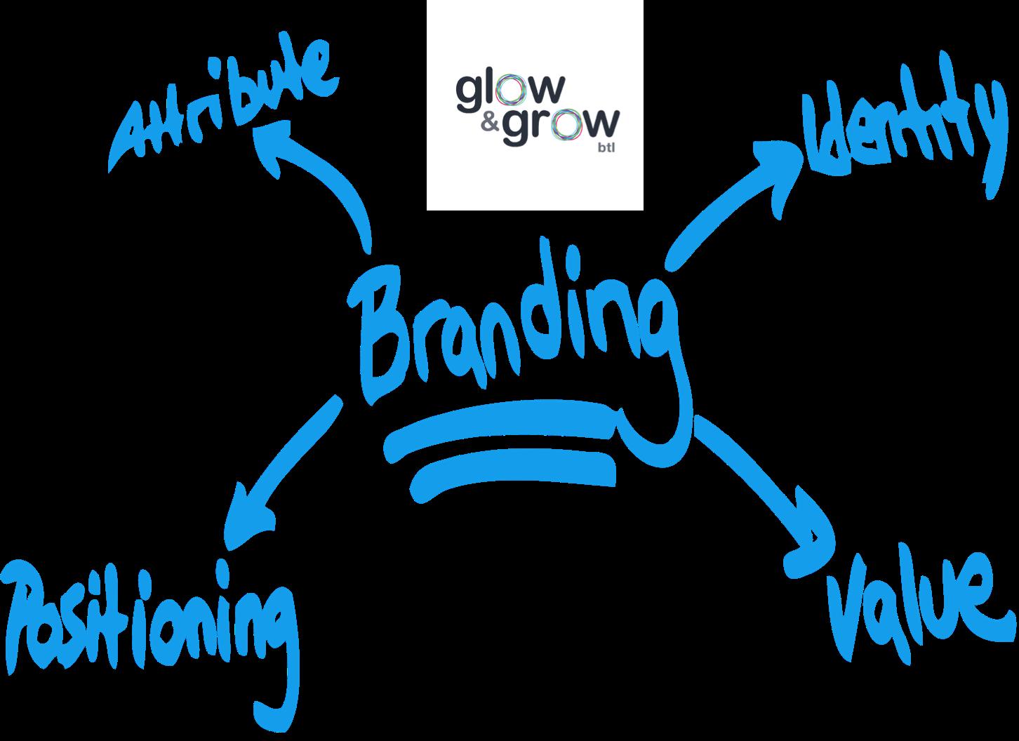 BTL GLOW& GROW te dice  formas de mejorar su branding La técnica de invitar visitantes no es un camino de una sola vía sino que es una técnica bidireccional por lo que es muy recomendable que invite a otros usuarios o blogs a alojarse en su propio site.