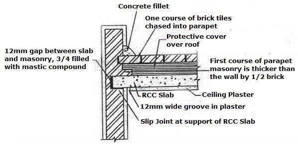 Bearing Of Rcc Slab On Masonry Wall Masonry Wall Masonry Concrete