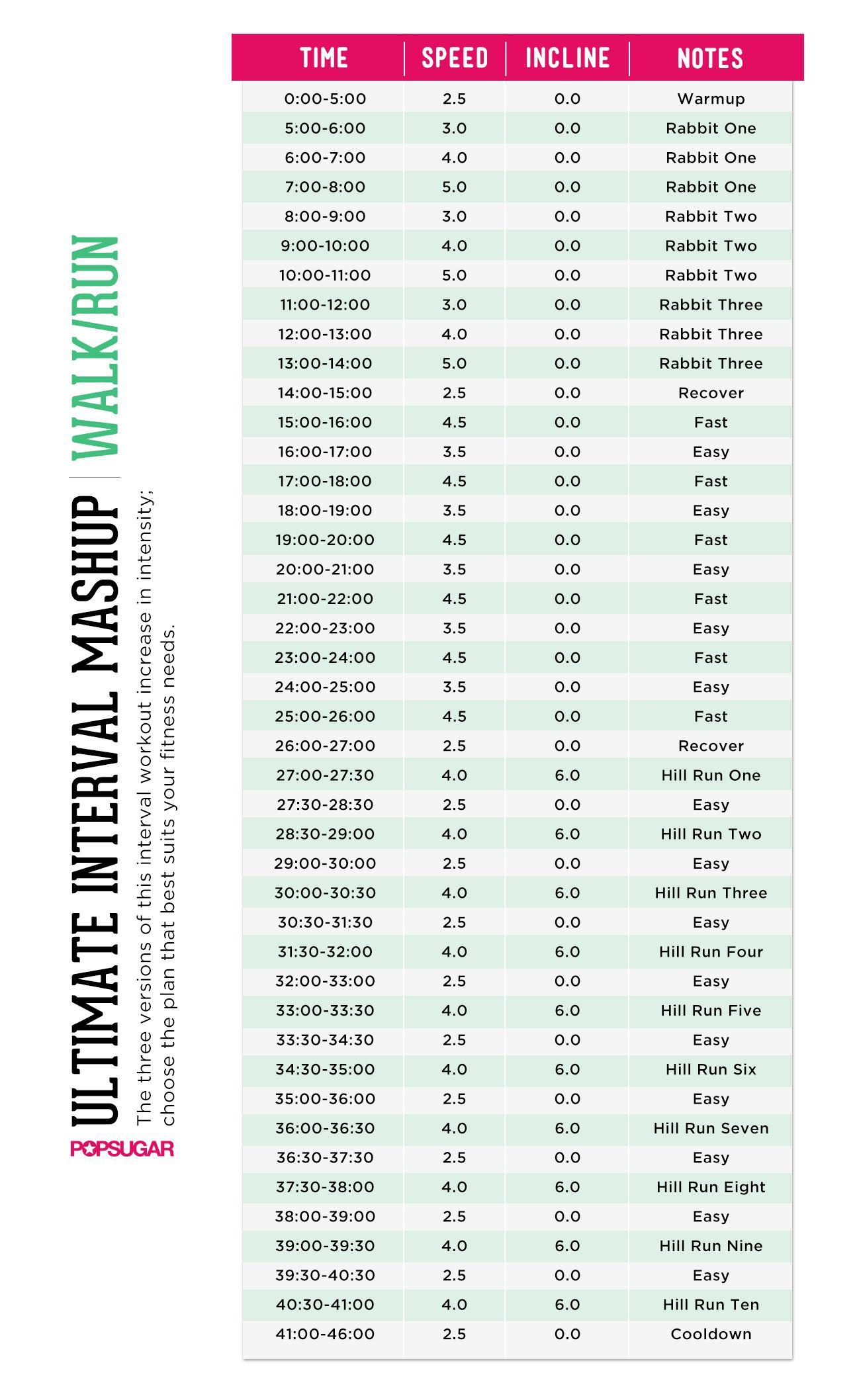 Printable Workout Fat Fry Interval Mashup Treadmill Run