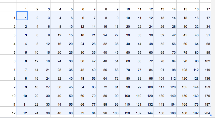 ... multiplication chart elizabeth stavis create a multiplication table