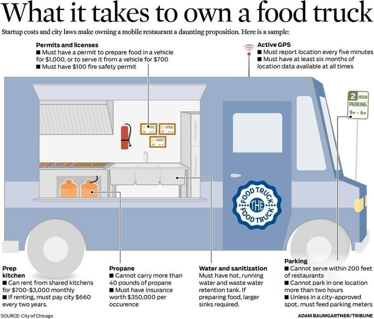 Chicago Tribune What It Takes To Own A Food Truck Photos