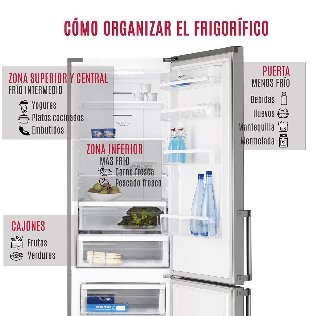 Para Aprovechar Al Maximo Las Zonas De Frio De Tu Frigorifico Es Importante Conocer Donde Y Como Colocar Los Alimento Frigorificos Alimentos Orden En Casa