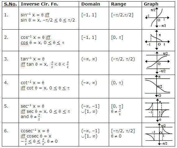 Inverse Functions Word Problem Worksheets Trigonometry Worksheets Super Teacher Worksheets