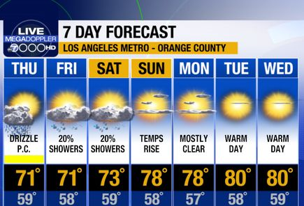Southern California Weather Forecast Los Angeles Orange County Inland Empire Ventura County Southern California Orange County Ventura County