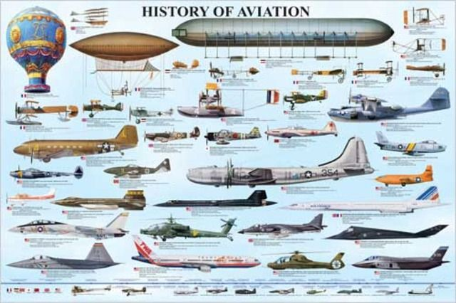 timeline of airplanes History of flight: history of flight, development of heavier-than-air flying machines important landmarks and events along the way to the invention of the airplane include an understanding of the dynamic reaction of lifting surfaces (or wings), building absolutely reliable engines that produced sufficient power to.