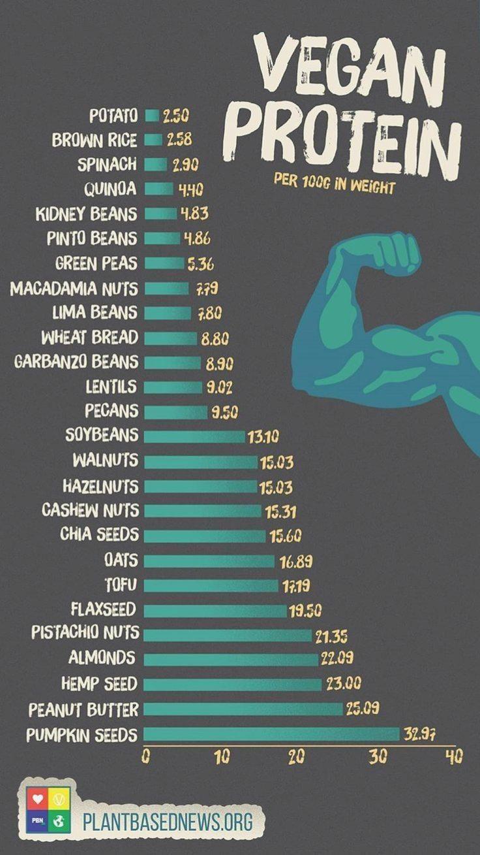 veganes Protein   gesunder Lebensstil vegane Ernährung   veganes Essen #abendessen #essen #fitness #...