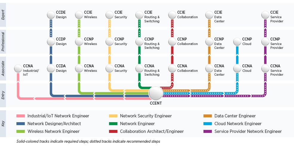 Cisco Certification Tracks Cisco Pinterest Cisco