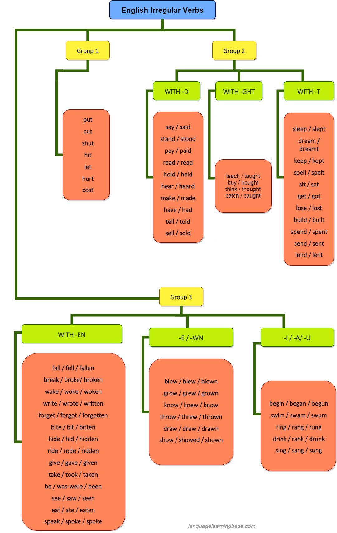 Great chart for learning irregular verbs learn englishgrammarverbs irregularenglish also englishgrammar rh pinterest