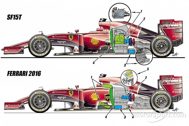 Analysis Ferrari Poised For Radical Engine Overhaul Ferrari Formula 1 Formula Racing