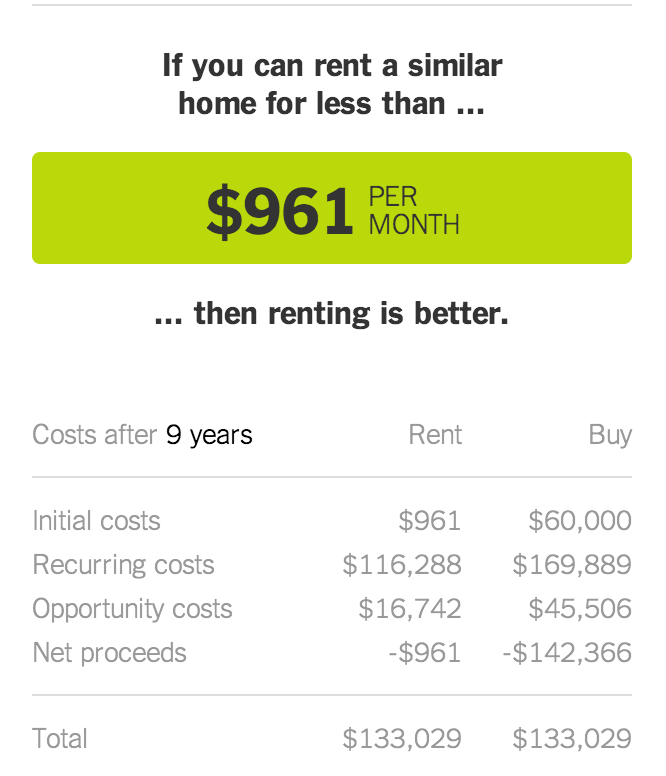 Is It Better To Rent Or Buy Amortization Schedule Mortgage