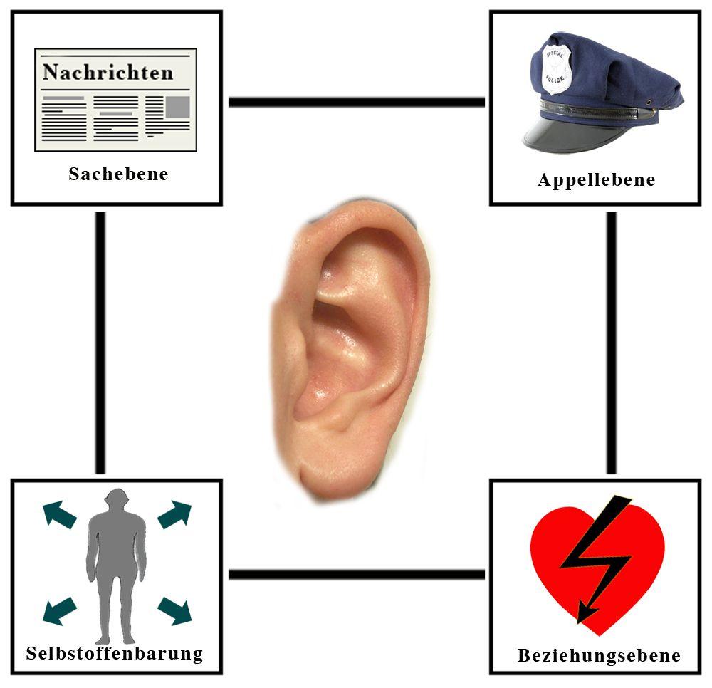 Vier Ohren Modell Pflegewiki Schulz Von Thun Kommunikationsmodelle Kommunikation Lernen