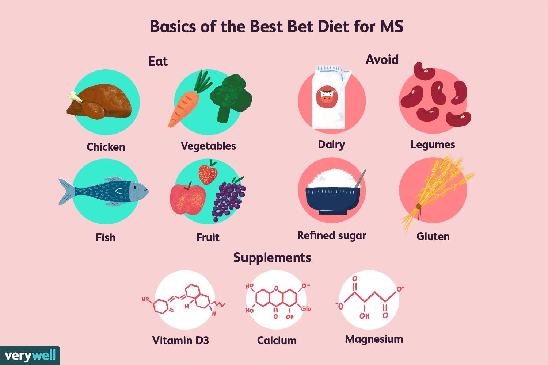 The Multiple Sclerosis Best Bet Diet Multiple Sclerosis Diet Multiple Sclerosis The Best Bet