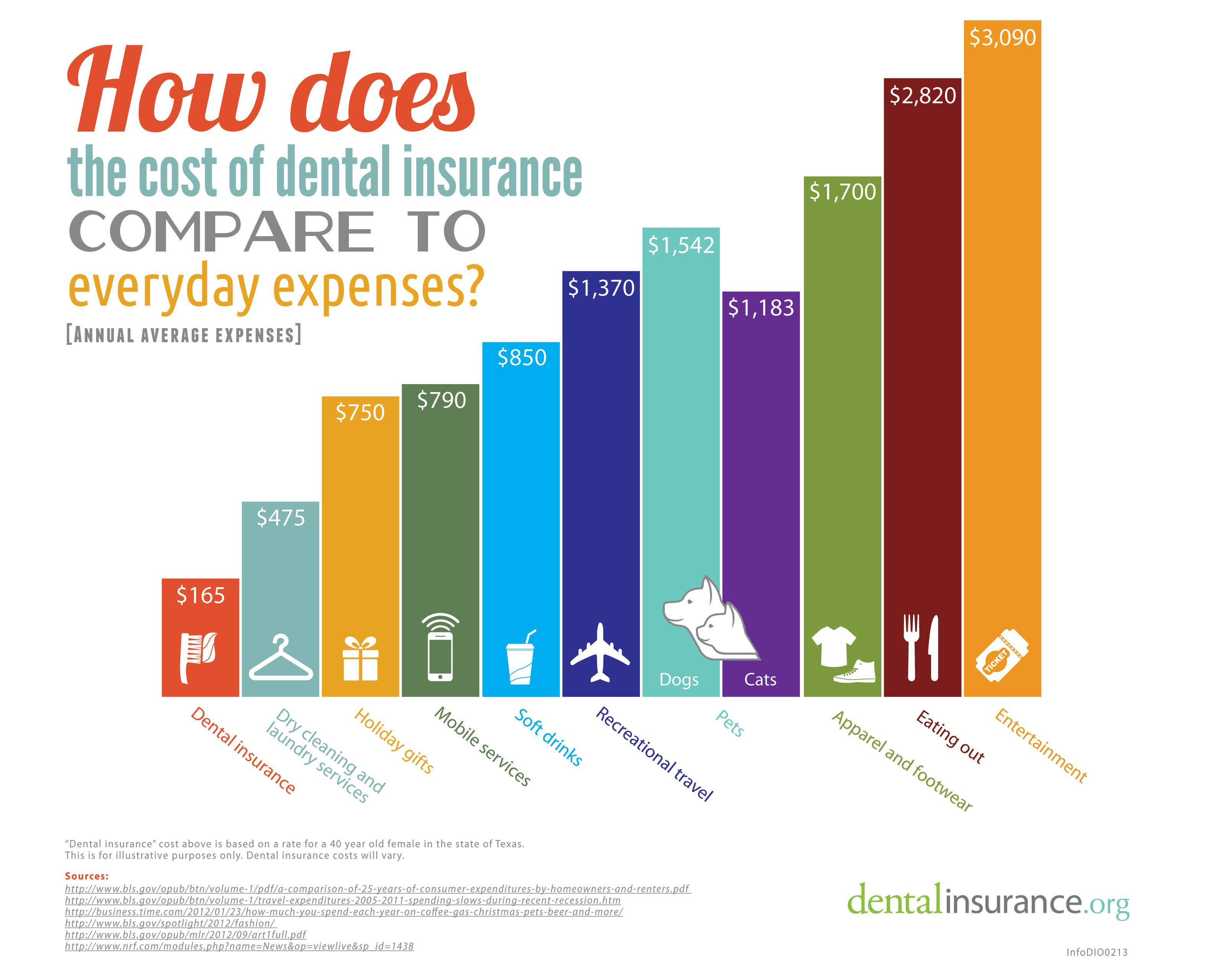 Cost comparison of dental insurance to other everyday