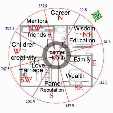 Image Detail For   Feng Shui Pie Chart Floor Plan Compass Cats