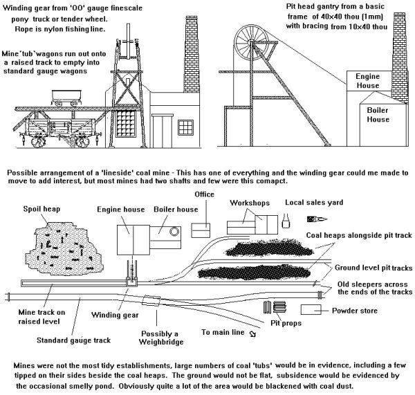 Coal Mine Modifications Coal Mining Model Railway Engine House