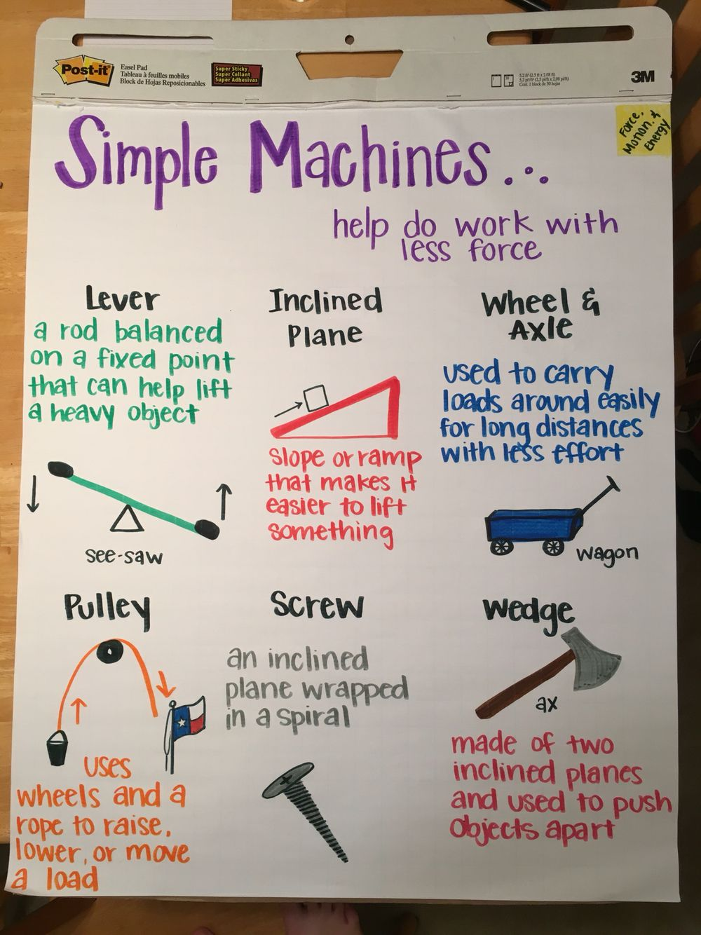 Simple machines project ideas - Simple Machines Anchor Chart