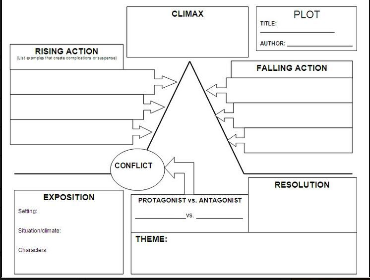 Plot Diagram Movies Wiring Library