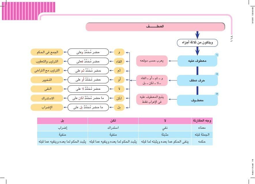 Pin By Nina Luna On Arabic قواعد اللغة العربية Arabic Language Learning Arabic Arabic Langauge