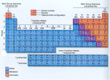 Simplified Periodic Table Science Education Pinterest