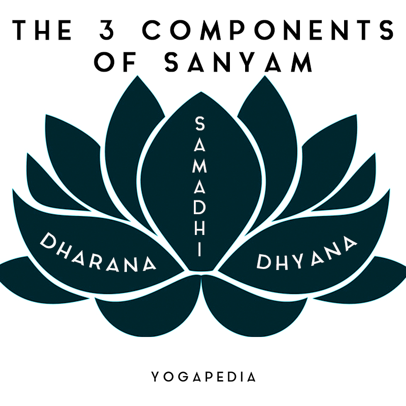 Sanyam In 2020 Eight Limbs Of Yoga Yoga Sutras Higher State Of Consciousness