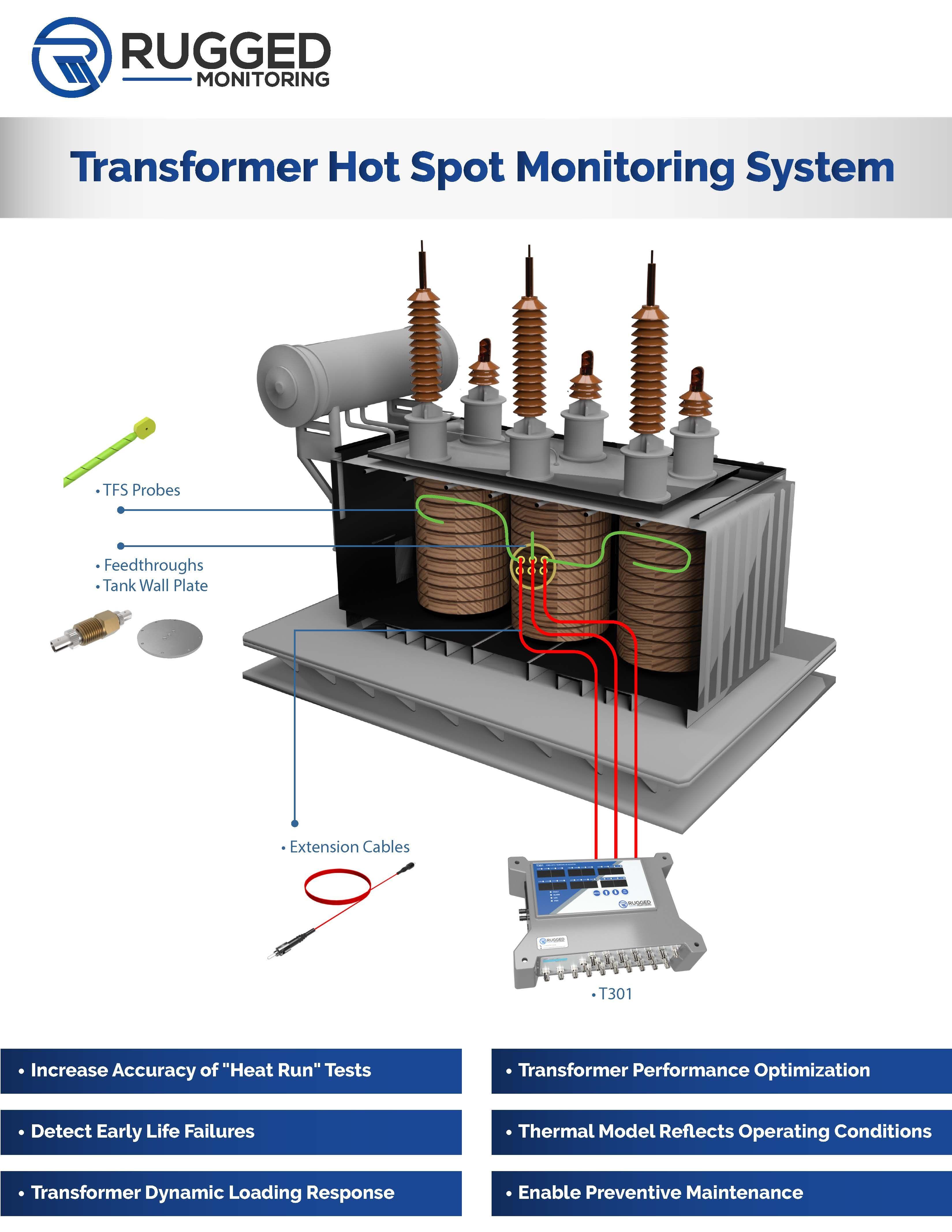Transformer Temperature Monitoring Dry Type Transformer Fibre Optics Transformers