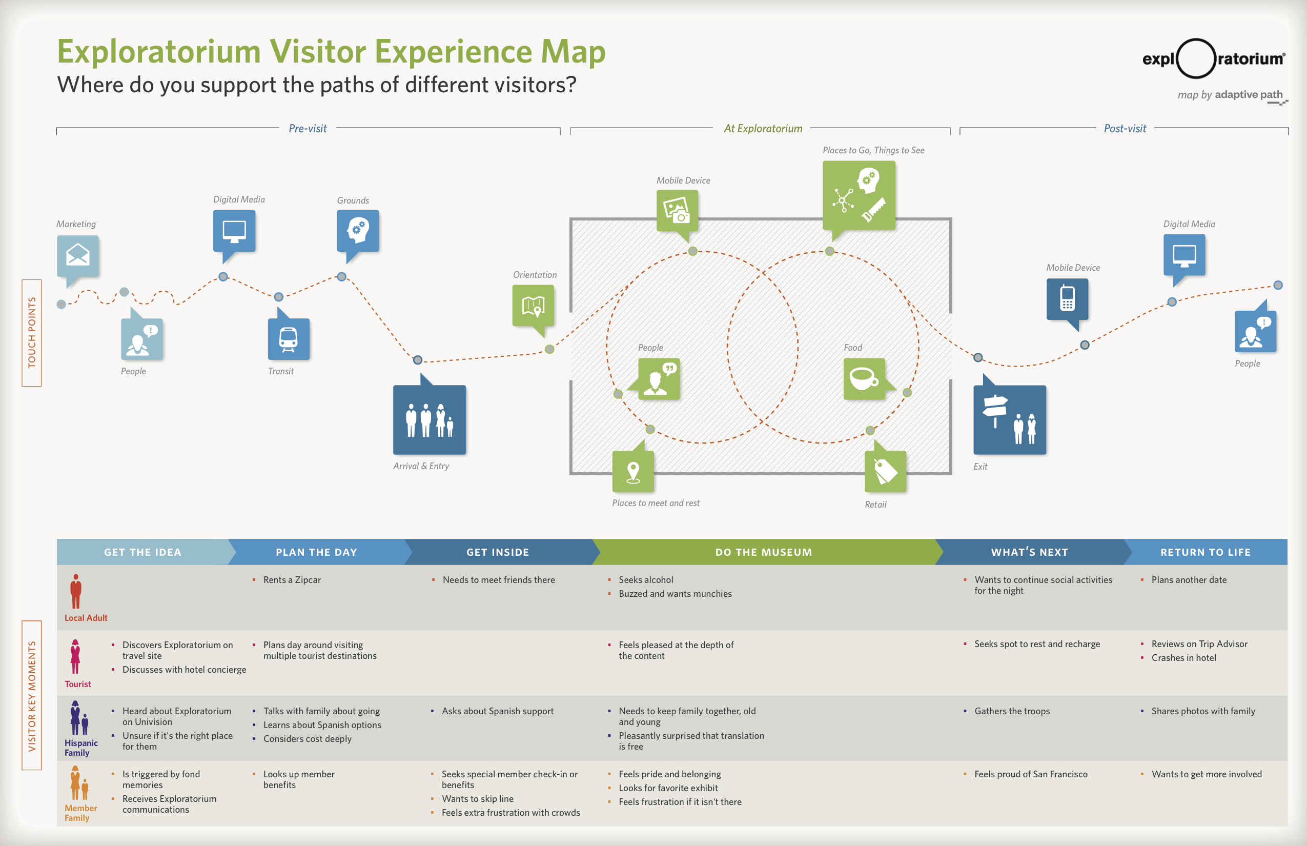 A Good Map Is A Snapshot Of Reality Where All The Unimportant Information Has Been Removed To Show A U Customer Journey Mapping Experience Map Journey Mapping