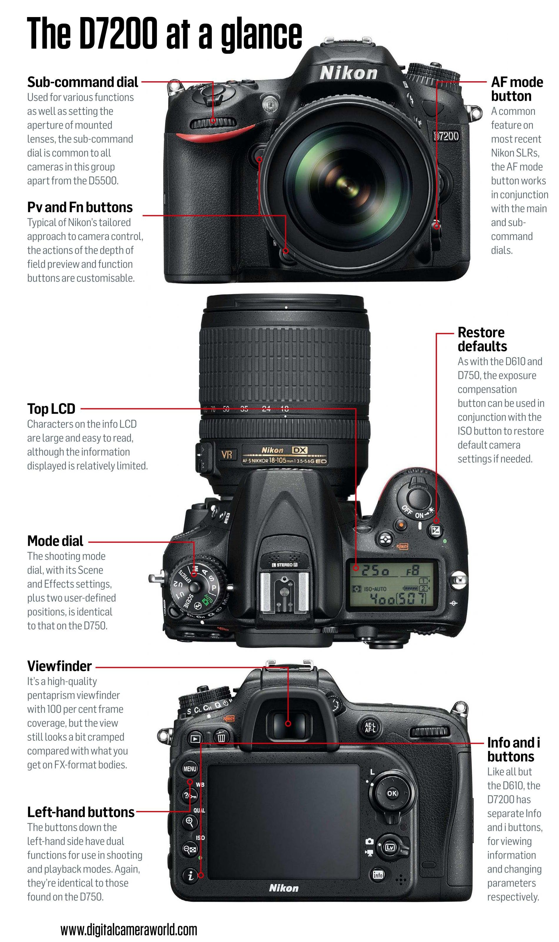 Nikon D7200 Tips N 10 2015