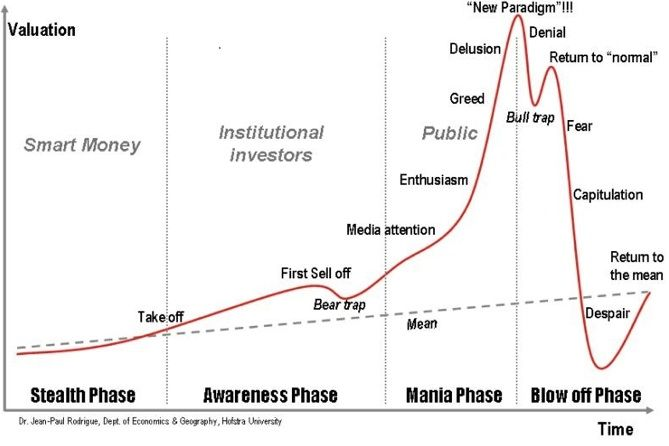 Anatomy Of A Stock Market Or Asset Bubble Short Term Traders Should Always Know Where We Are In The Bigger Market Picture Bull Trap Bitcoin Chart Smart Money