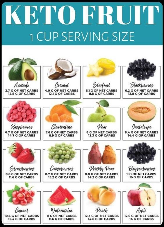 best fruits keto diet