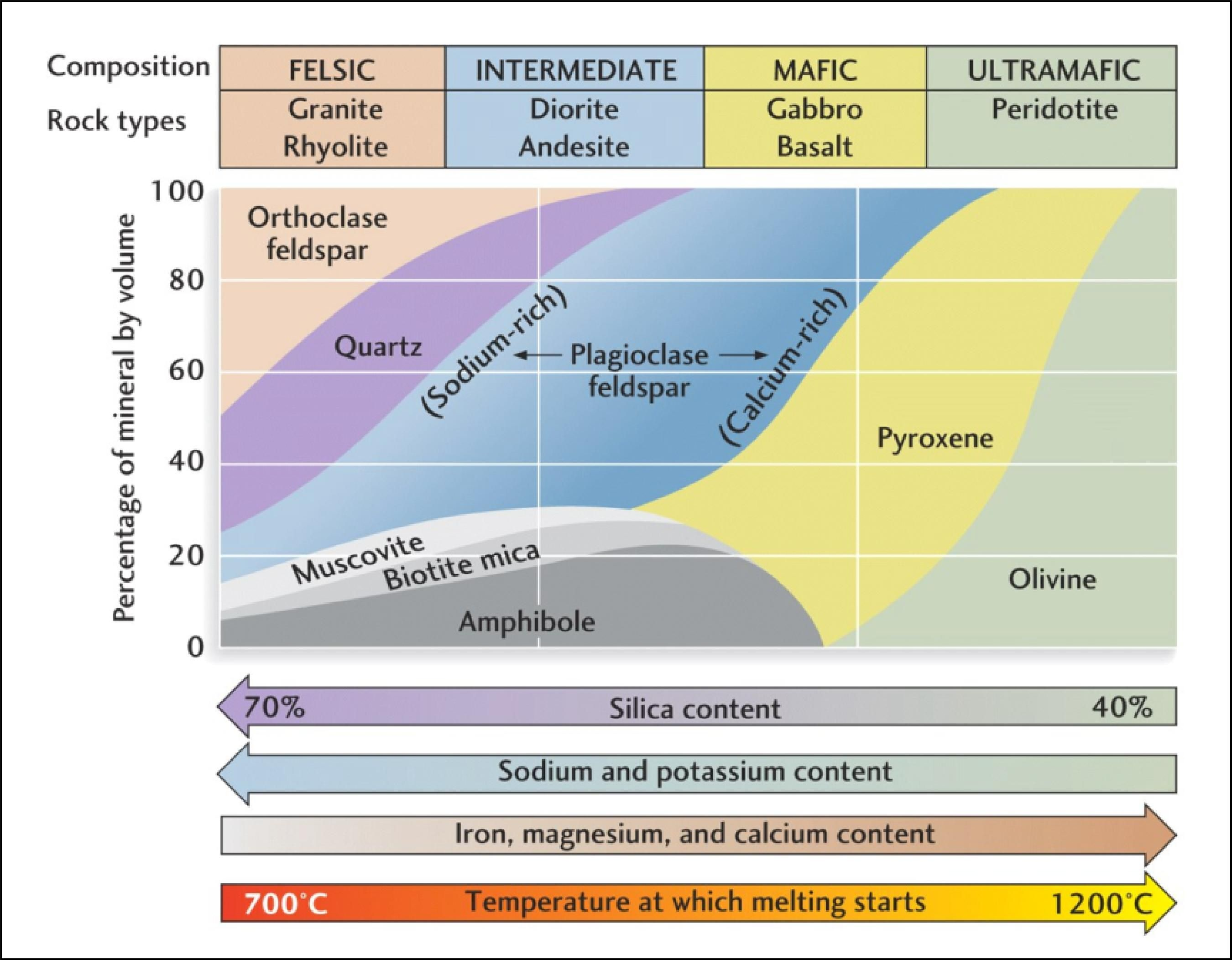Composition Of Common Igneous Rocks Found At