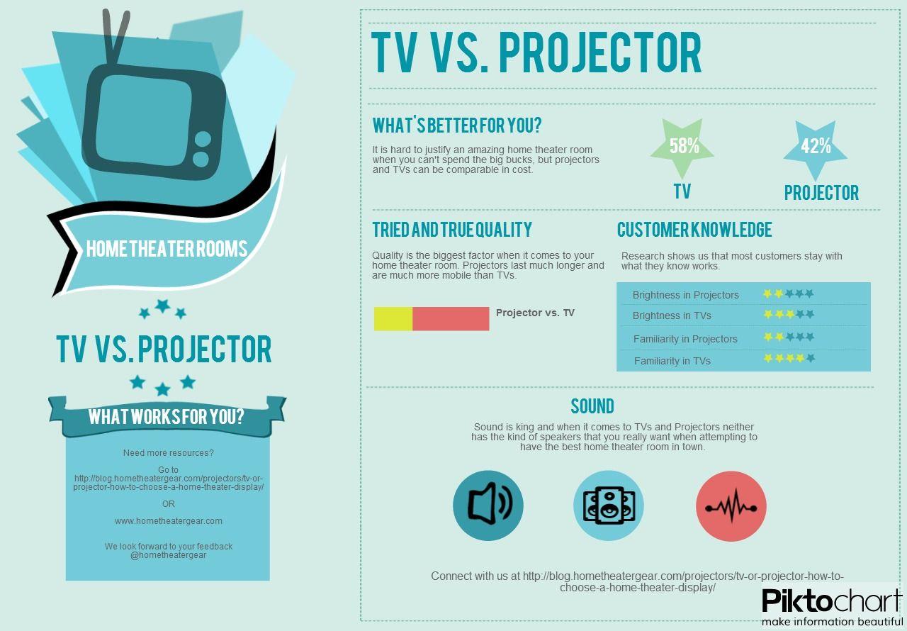 TV Vs. Projector   Home Theater Gear Gazette   Pinterest