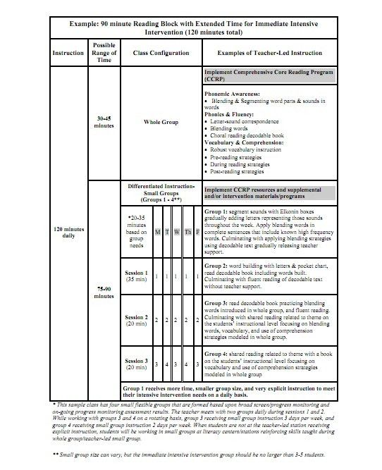 90 Minute Lesson Plan Template Best Of Great Example Of A ...