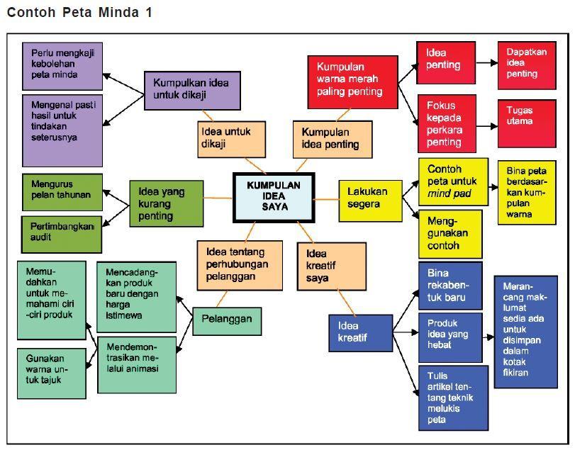 Teknik Penjanaan Idea Kreatif : Peta Minda (With images ...