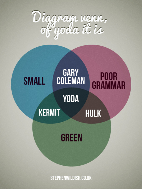 Small Green With Poor Grmmar Just Just About Sums It Up Venn