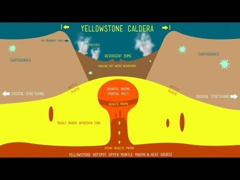 Yellowstone Super Volcano Super Volcano Geology Yellowstone