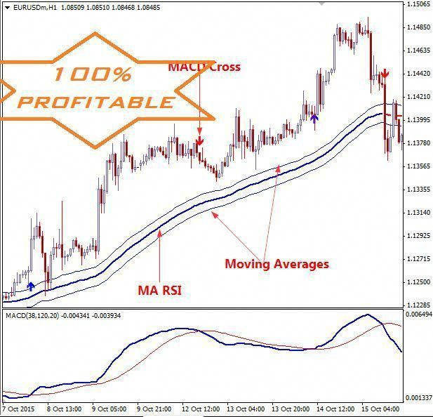 The Best Forex Trading Strategy Ever - Trend Following System