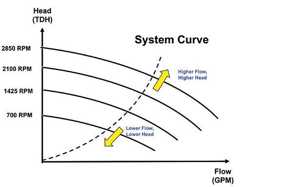 Plumbing Diagram for Pool, System Curve In Pool Pump