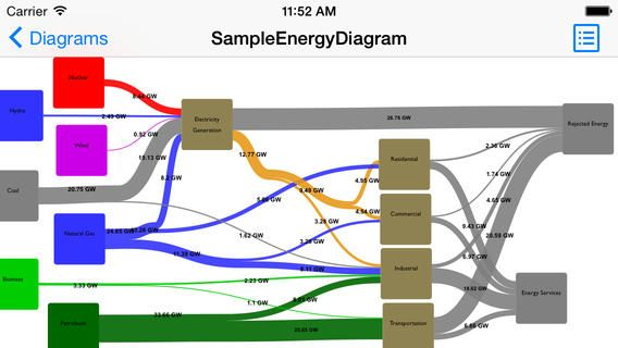 Sankey diagram a visualization tool to create sankey diagrams for sankey diagram a visualization tool to create sankey diagrams for ios ccuart Choice Image
