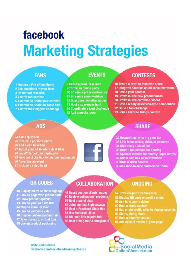 Top Social Media Branding Strategies For Aspiring Internet Marketers Facebook Marketing Strategy Infographic Marketing Facebook Marketing