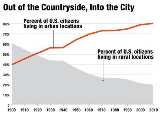 Wow population