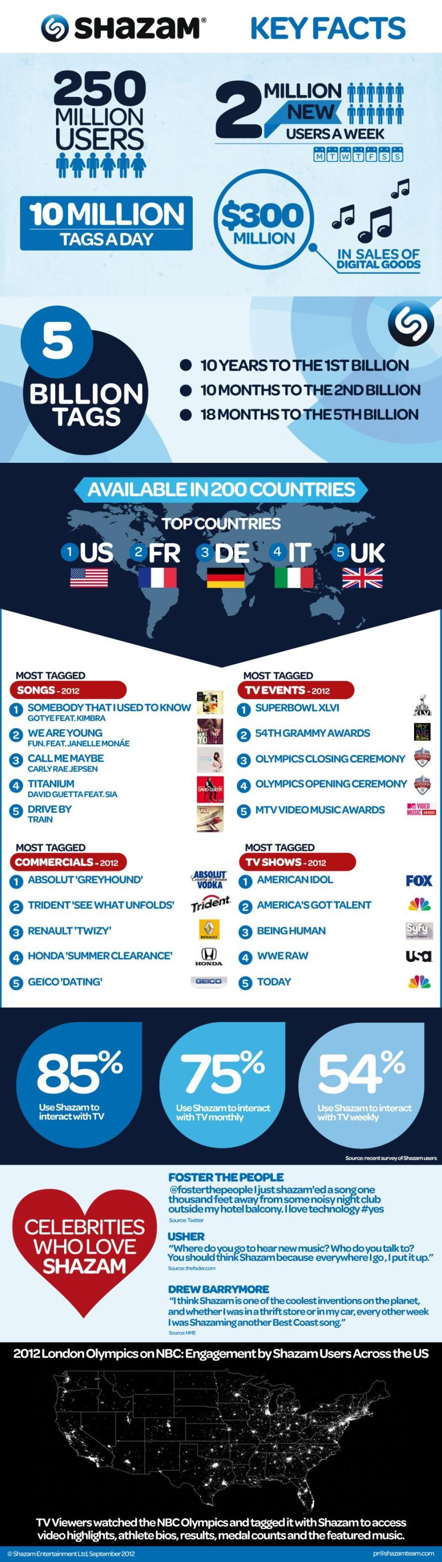 Infografik: Shazam erobert den Massenmarkt - mehr auf http://www.ostwestf4le.de/2012/09/21/infografik-shazam-erobert-den-massenmarkt/