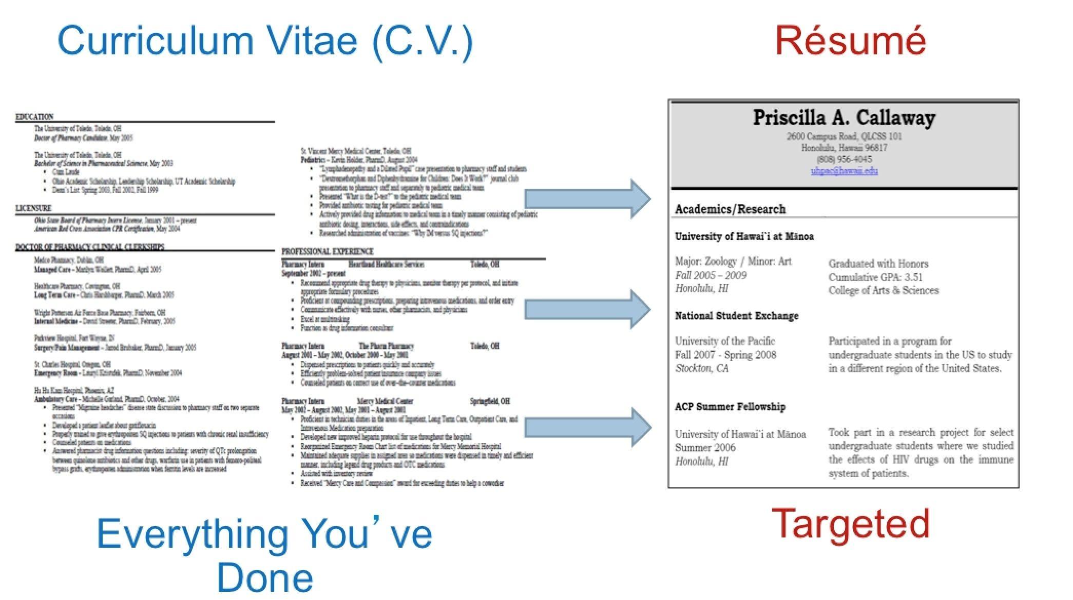 Curriculum Vitae Vs Resume (con imágenes) Modelos de