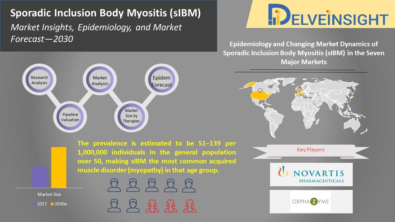 Sporadic Inclusion Body Myositis Market Insights Epidemiology And Market Forecast 2030 In 2020 Myositis Insight Muscle Disorders