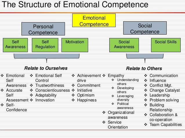 The Leadership Edge Emotional Competence Is Particularly Central To