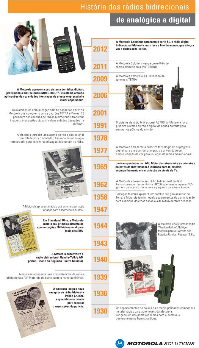 História dos rádios bidirecionais de analógica a digital