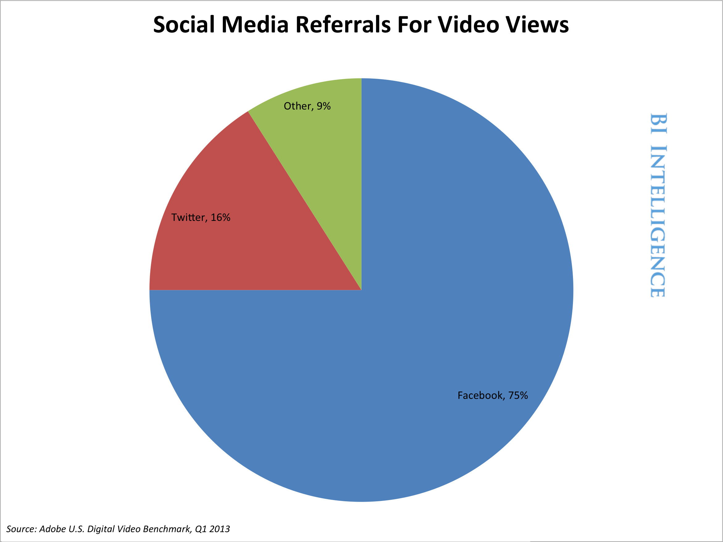 How Social Media Is Driving Online Video-Viewing And Determining ...