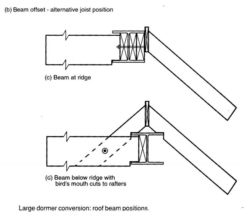 steel ridge beam
